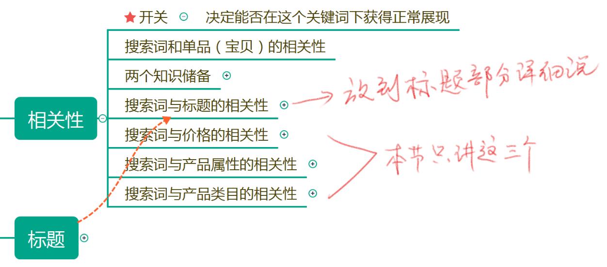 淘宝官方生意参谋出租市场行情标准版专业版试用租用查词数据分析咕咕生意参谋出租